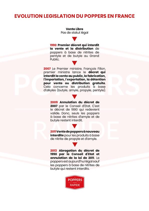 législation sur le poppers